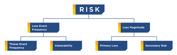 Data risk framework