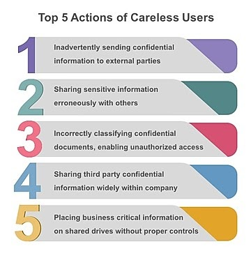 Cyberthreats from careless users