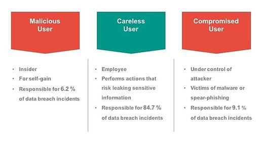 What is a malicious, careless or compromised user?